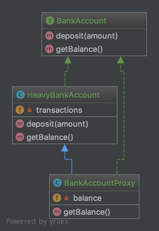 Alt Proxy UML Diagram