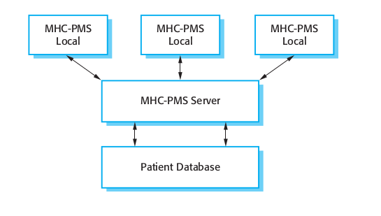Figure 1.6 The organization of the MHC-PMS