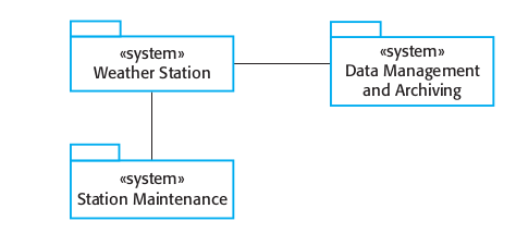 Figure 1.7 The weather station's environment